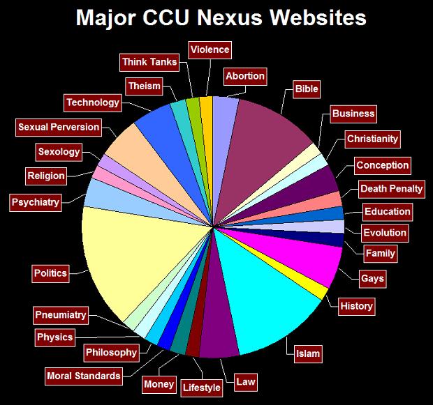 Major CCU Nexus Websites by Topic